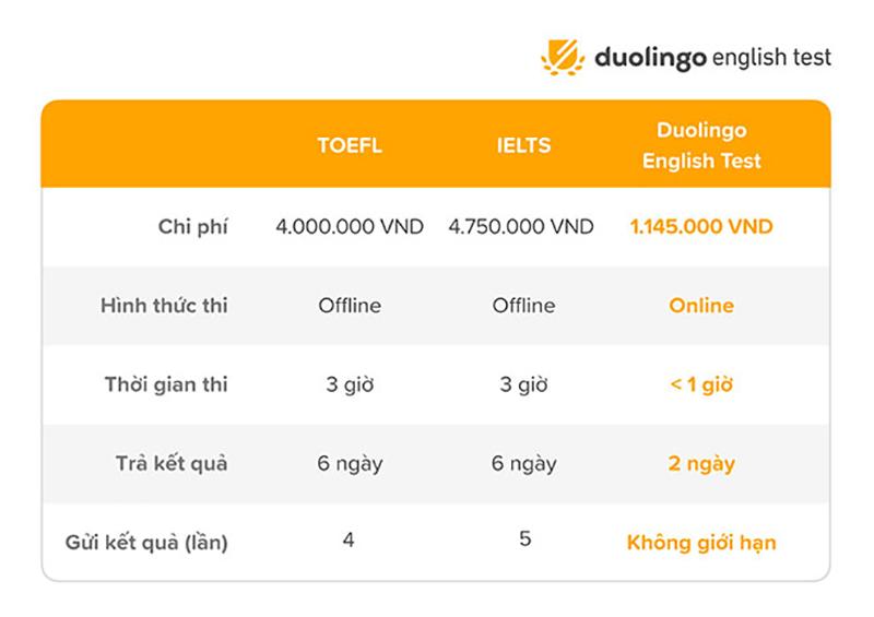 Ngại IELTS khó đã có Duolingo