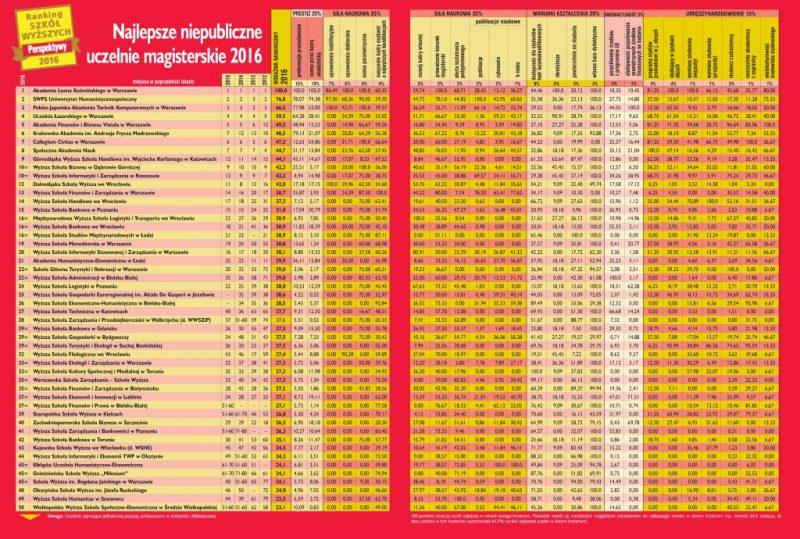 Bật mí cách lựa chọn trường đại học uy tín bậc nhất tại Ba Lan