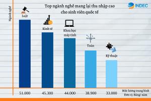 Việc làm tại UK - Top ngành nghề mang lại thu nhập cao cho sinh viên quốc tế